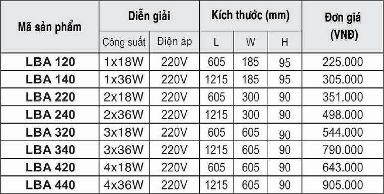 Bảng giá máng đèn led Duhal