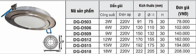 Thông số kĩ thuật đèn led panel